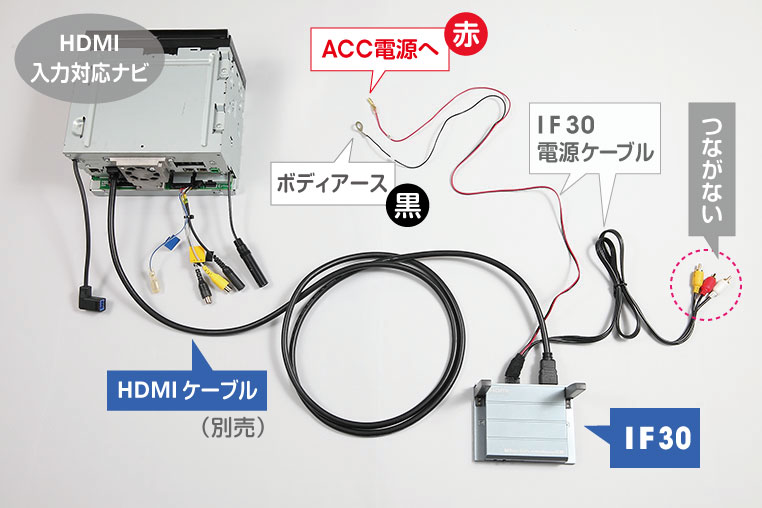 HDMI対応カーナビとIF30のリアル配線